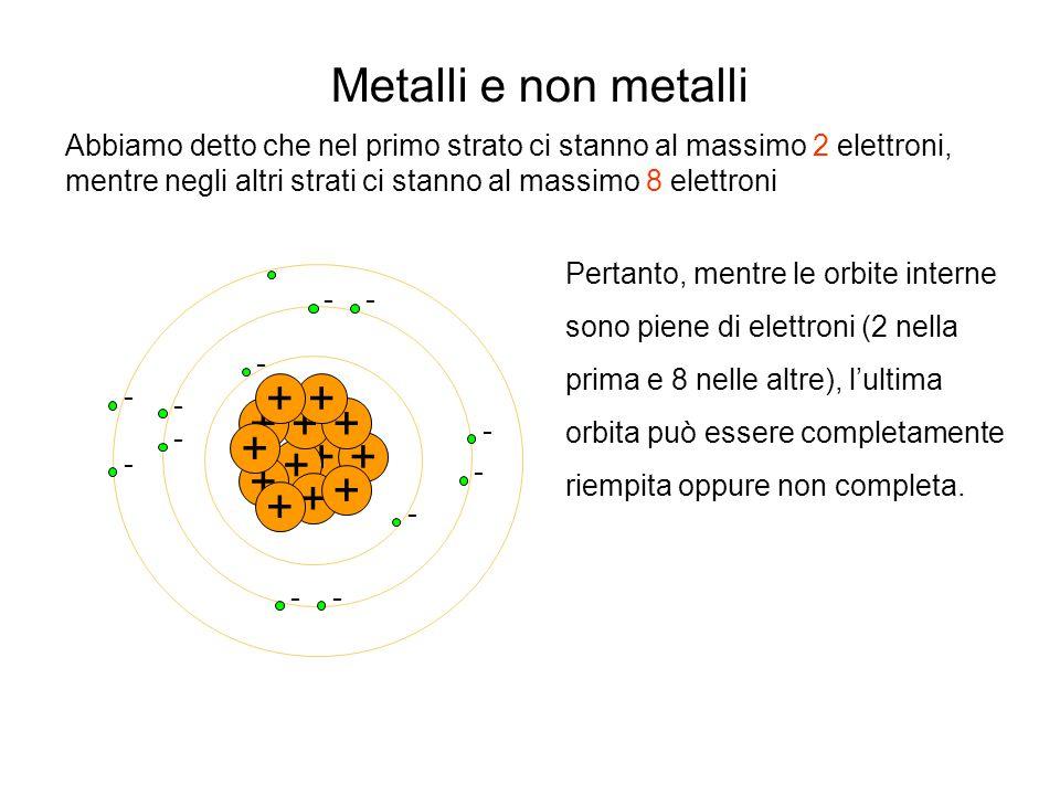 Metalli e non metalli + + + + + + + + + + + + +