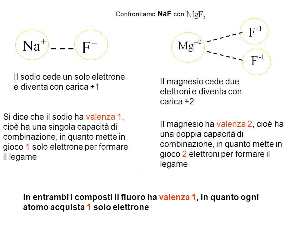 Il sodio cede un solo elettrone e diventa con carica +1
