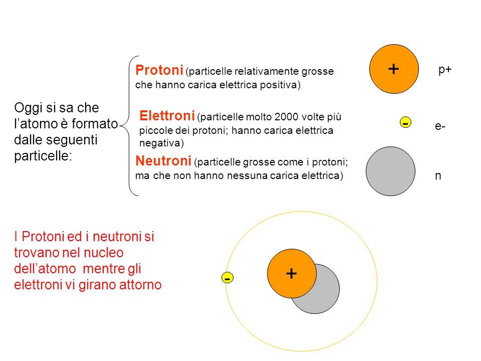+ Protoni (particelle relativamente grosse che hanno carica elettrica positiva) p+ Oggi si sa che l'atomo è formato dalle seguenti particelle:
