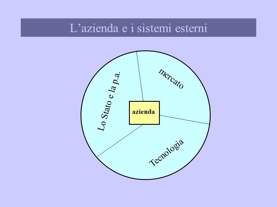 L'azienda e i sistemi esterni
