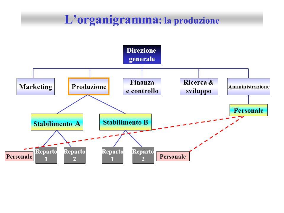 L'organigramma: la produzione