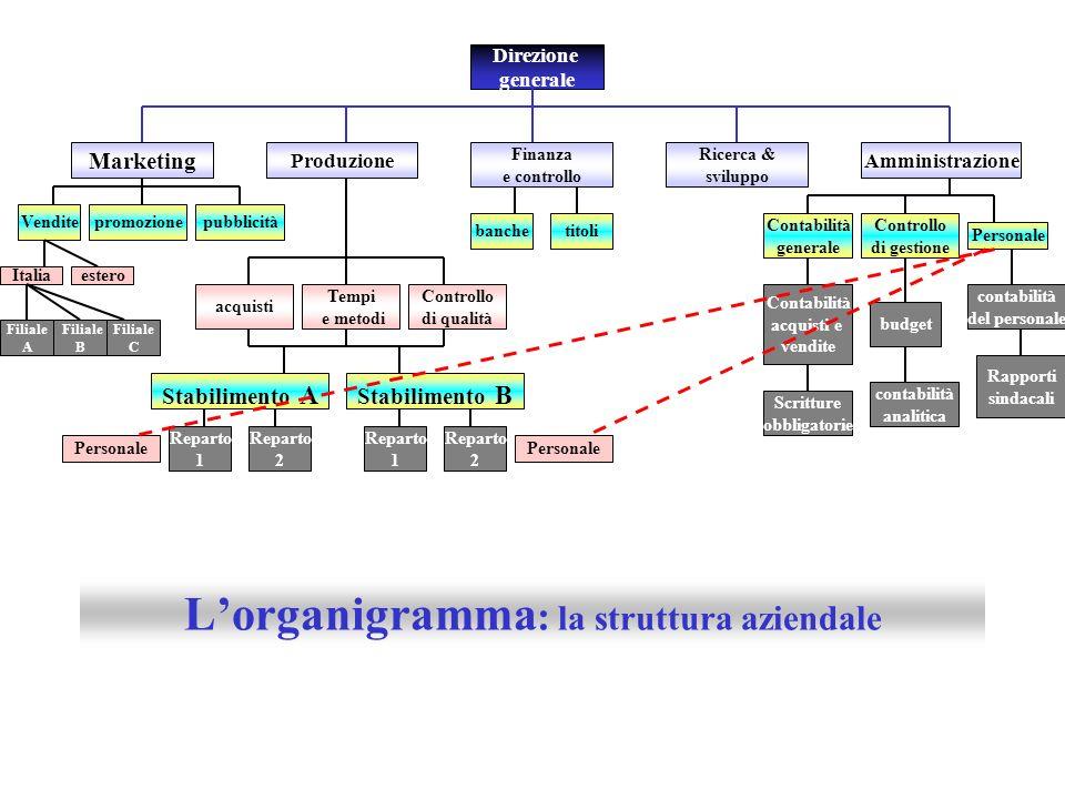 L'organigramma: la struttura aziendale