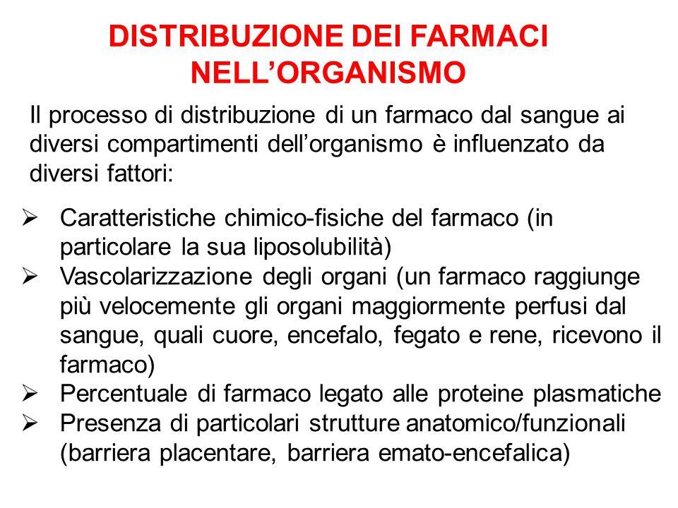 DISTRIBUZIONE DEI FARMACI NELL'ORGANISMO
