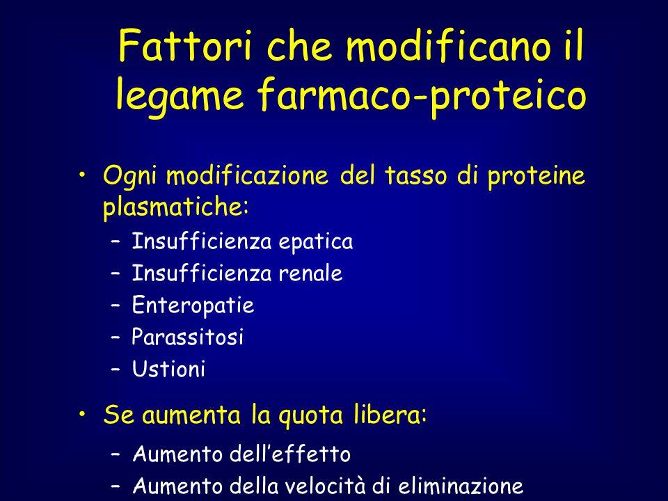 Fattori che modificano il legame farmaco-proteico