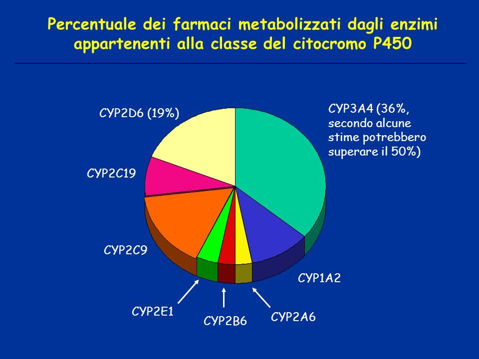Percentuale dei farmaci metabolizzati dagli enzimi appartenenti alla classe del citocromo P450