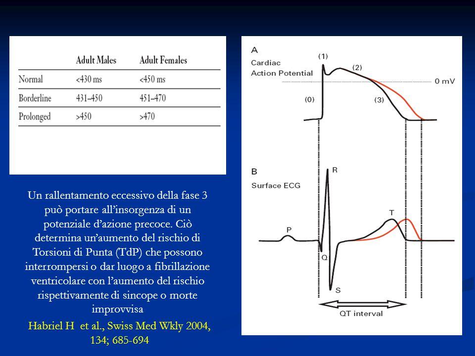 Habriel H et al., Swiss Med Wkly 2004, 134; 685-694