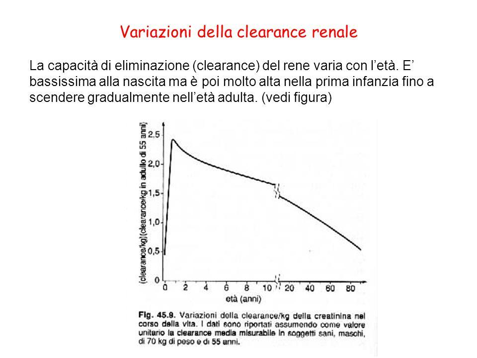 Variazioni della clearance renale
