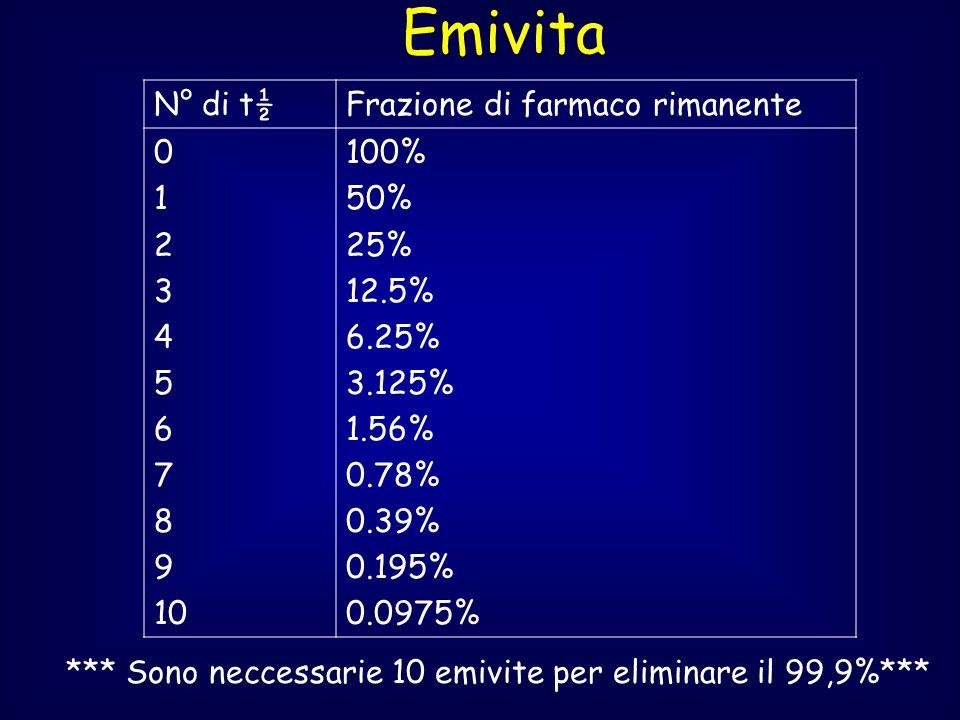 Emivita N° di t½ Frazione di farmaco rimanente 1 2 3 4 5 6 7 8 9 10
