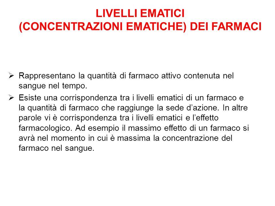 LIVELLI EMATICI (CONCENTRAZIONI EMATICHE) DEI FARMACI