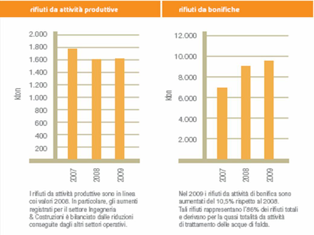 Indicatori sostenibilità Gruppo Eni