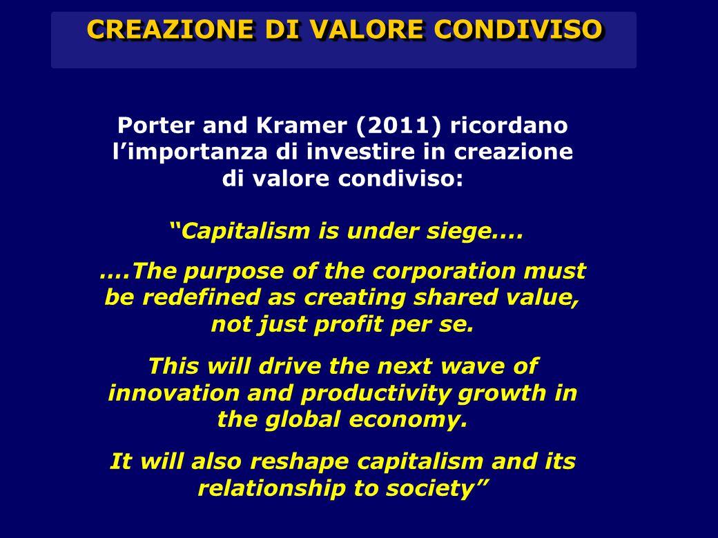 CREAZIONE DI VALORE CONDIVISO