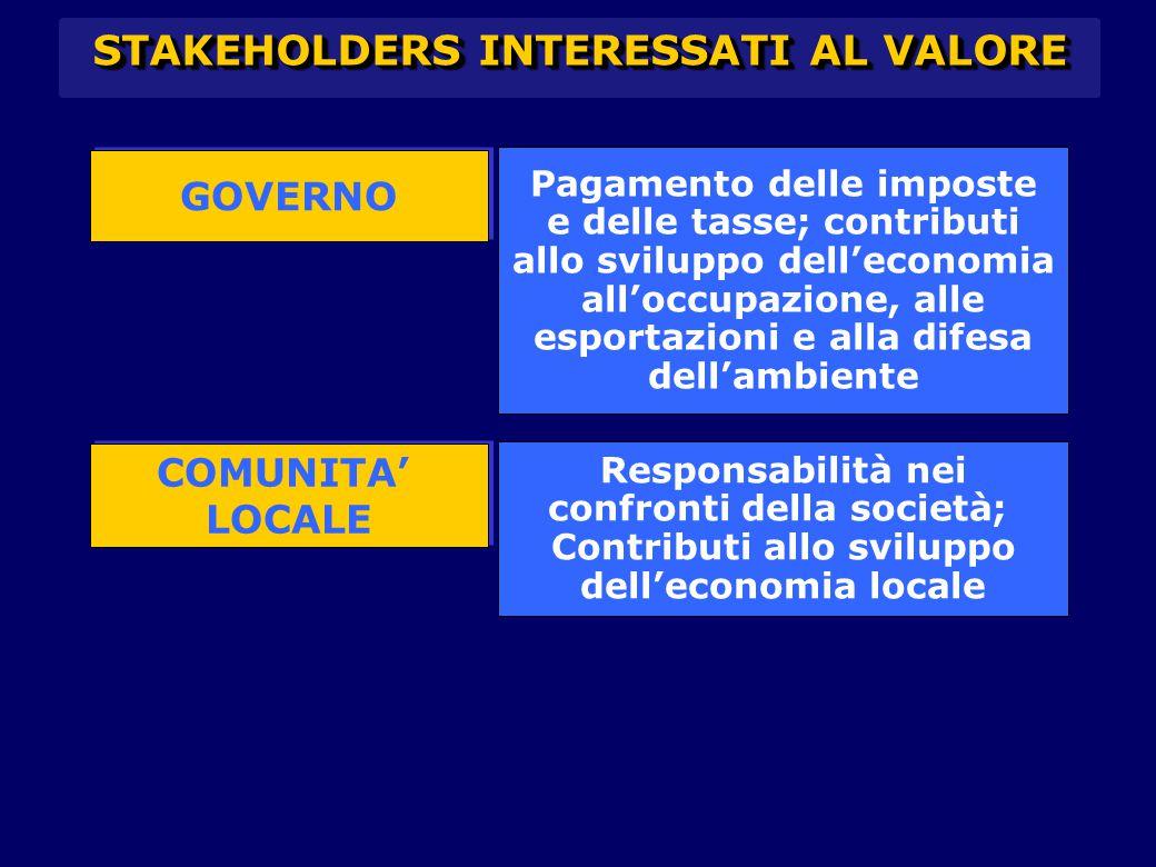 STAKEHOLDERS INTERESSATI AL VALORE