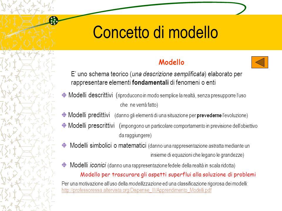 Concetto di modello Modello