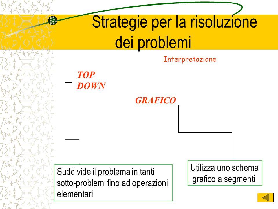 Strategie per la risoluzione dei problemi