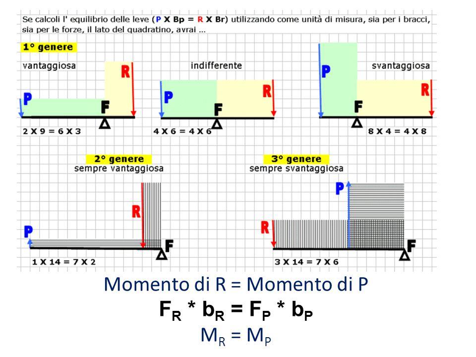Momento di R = Momento di P