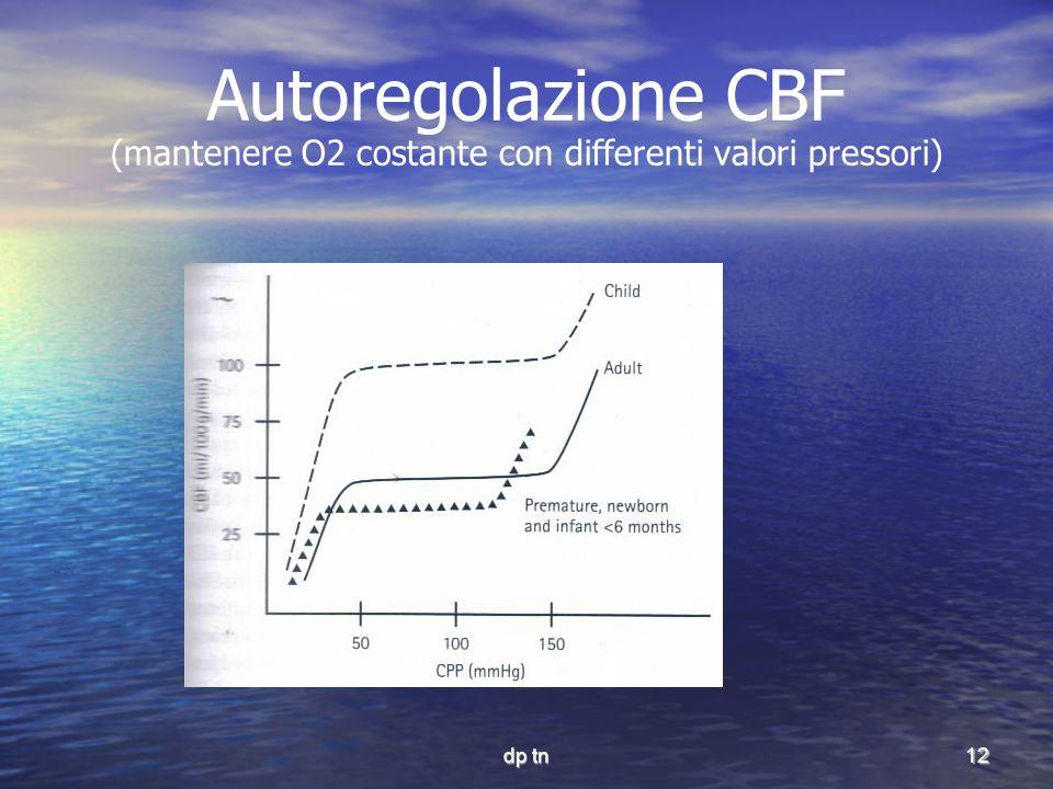 Autoregolazione CBF (mantenere O2 costante con differenti valori pressori)