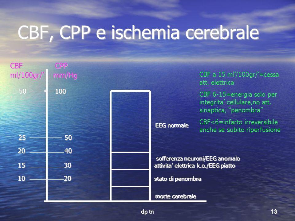 CBF, CPP e ischemia cerebrale