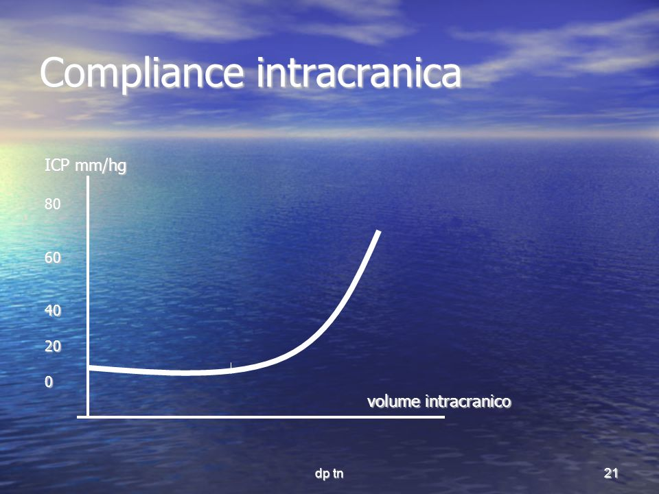 Compliance intracranica
