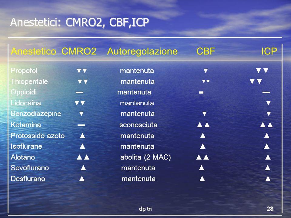 Anestetici: CMRO2, CBF,ICP