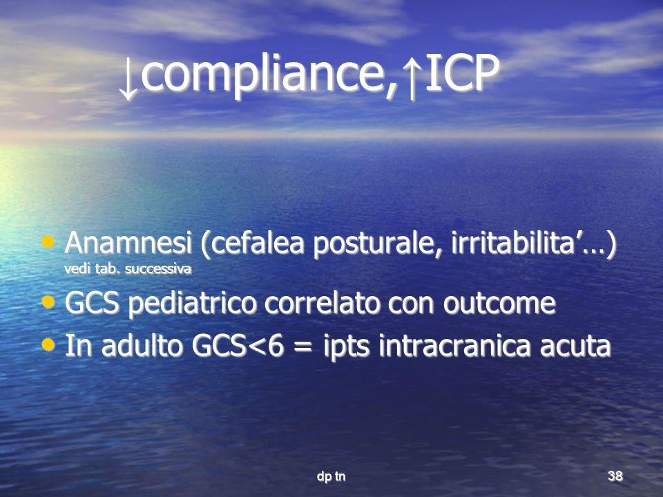 ↓compliance,↑ICP Anamnesi (cefalea posturale, irritabilita'…) vedi tab. successiva. GCS pediatrico correlato con outcome.