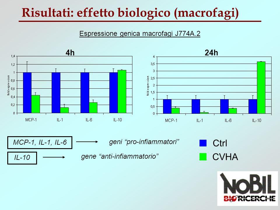 Risultati: effetto biologico (macrofagi)