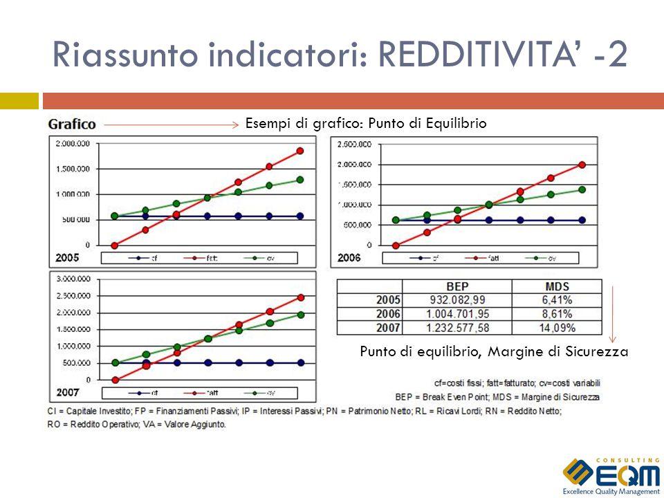 Riassunto indicatori: REDDITIVITA' -2
