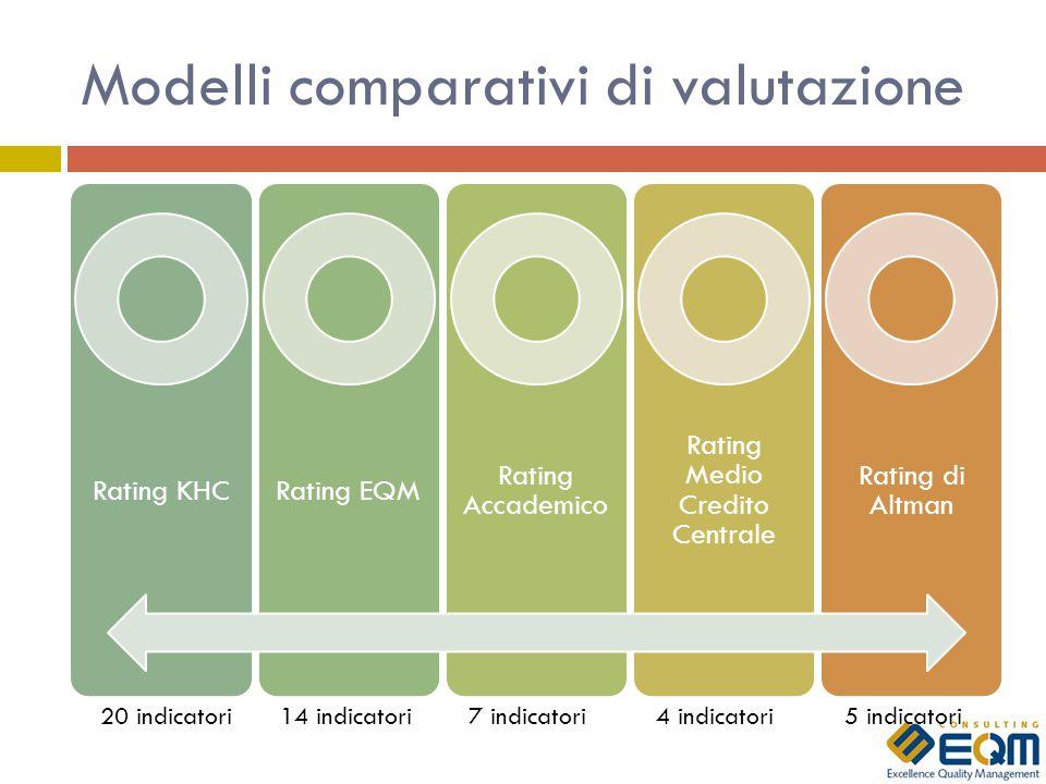 Modelli comparativi di valutazione