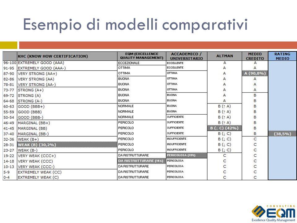 Esempio di modelli comparativi