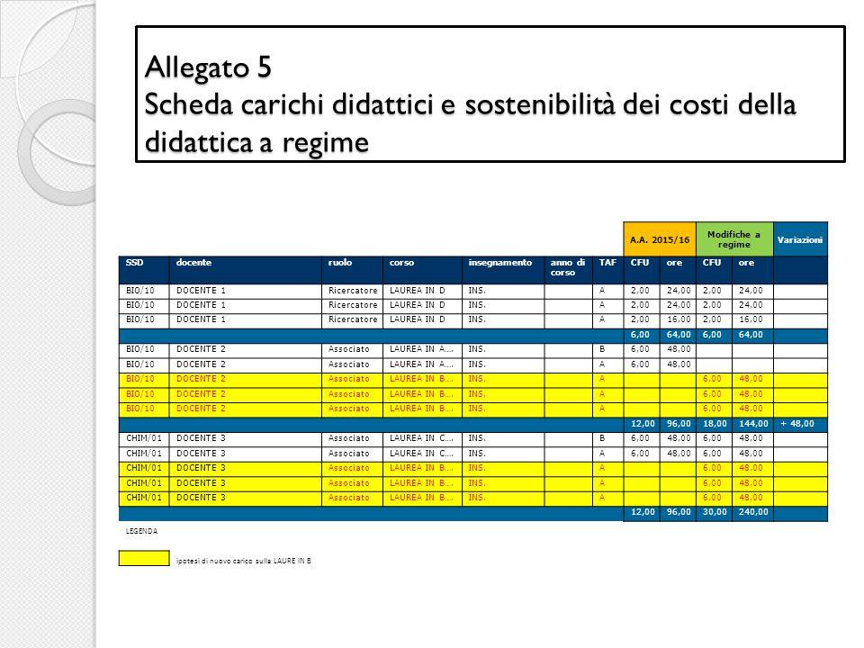 Allegato 5 Scheda carichi didattici e sostenibilità dei costi della didattica a regime
