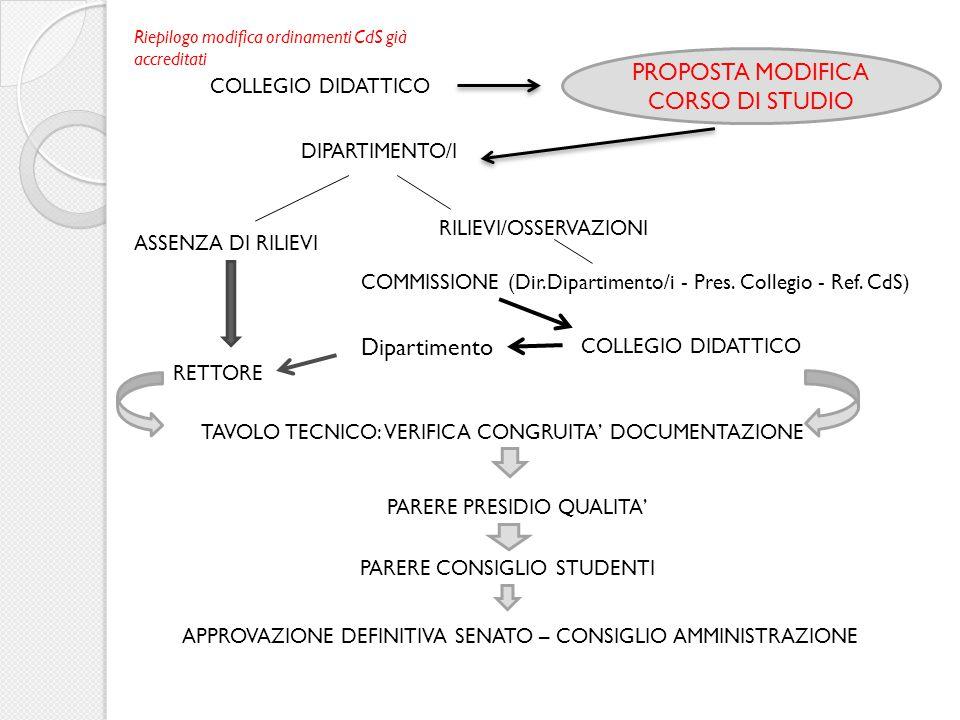 PROPOSTA MODIFICA CORSO DI STUDIO