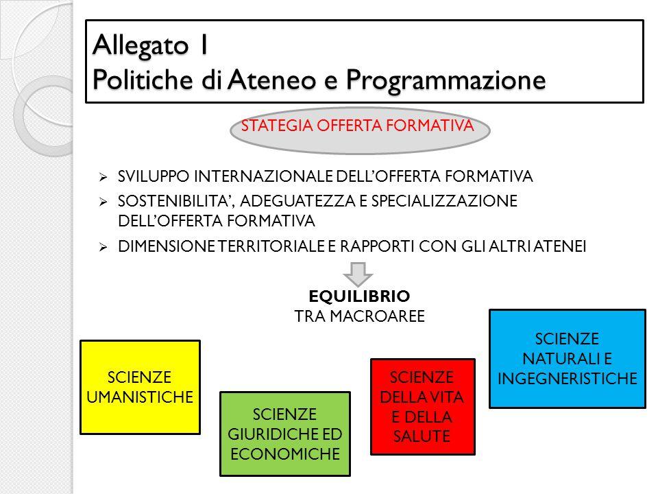 Allegato 1 Politiche di Ateneo e Programmazione