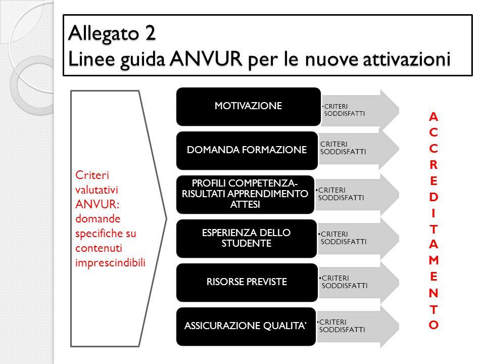 Allegato 2 Linee guida ANVUR per le nuove attivazioni