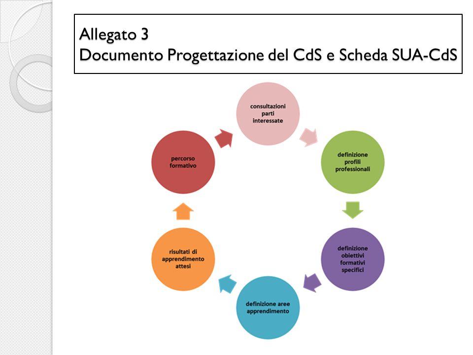 Allegato 3 Documento Progettazione del CdS e Scheda SUA-CdS