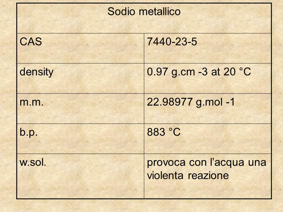Sodio metallico CAS density g.cm -3 at 20 °C. m.m g.mol -1 b.p. 883 °C.