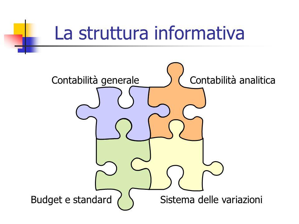 La struttura informativa