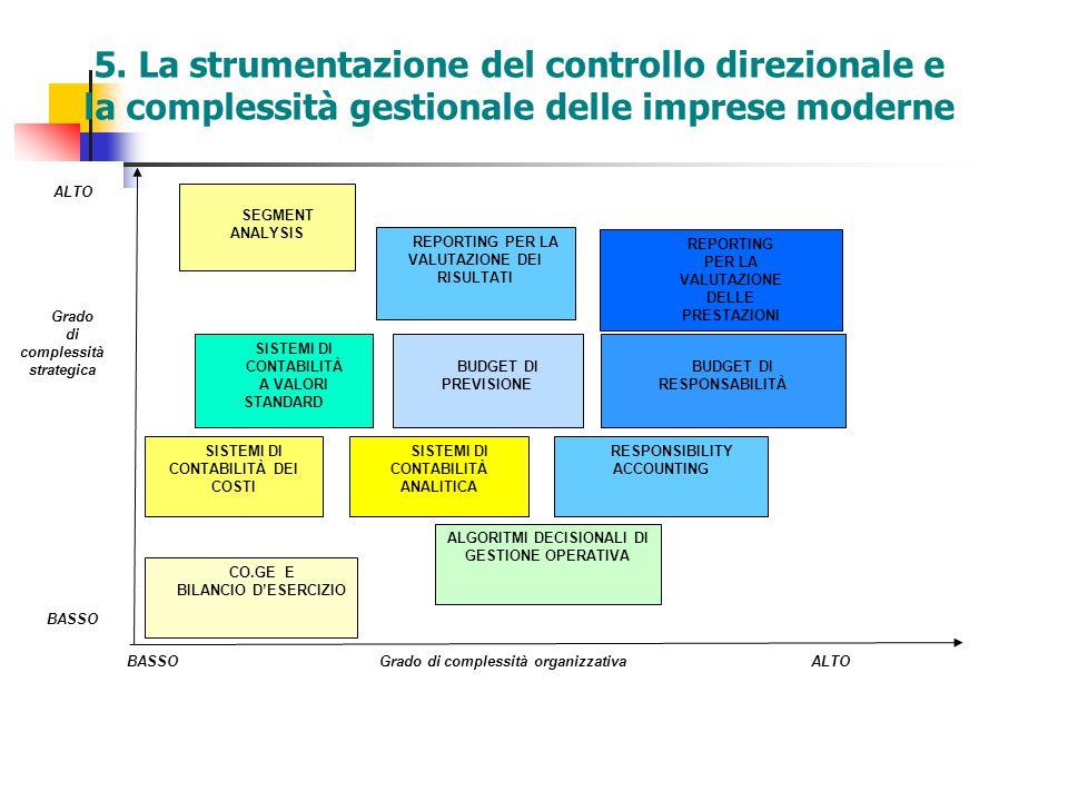 5. La strumentazione del controllo direzionale e la complessità gestionale delle imprese moderne