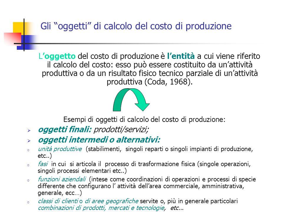 Gli oggetti di calcolo del costo di produzione