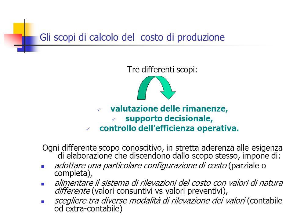 Gli scopi di calcolo del costo di produzione