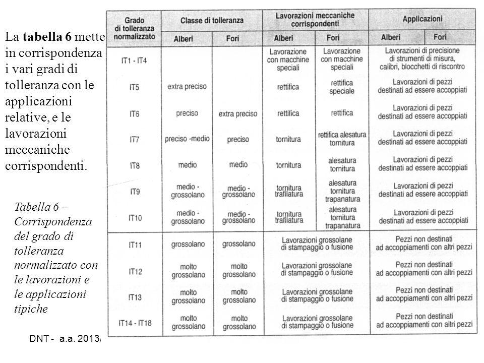 La tabella 6 mette in corrispondenza i vari gradi di tolleranza con le applicazioni relative, e le lavorazioni meccaniche corrispondenti.