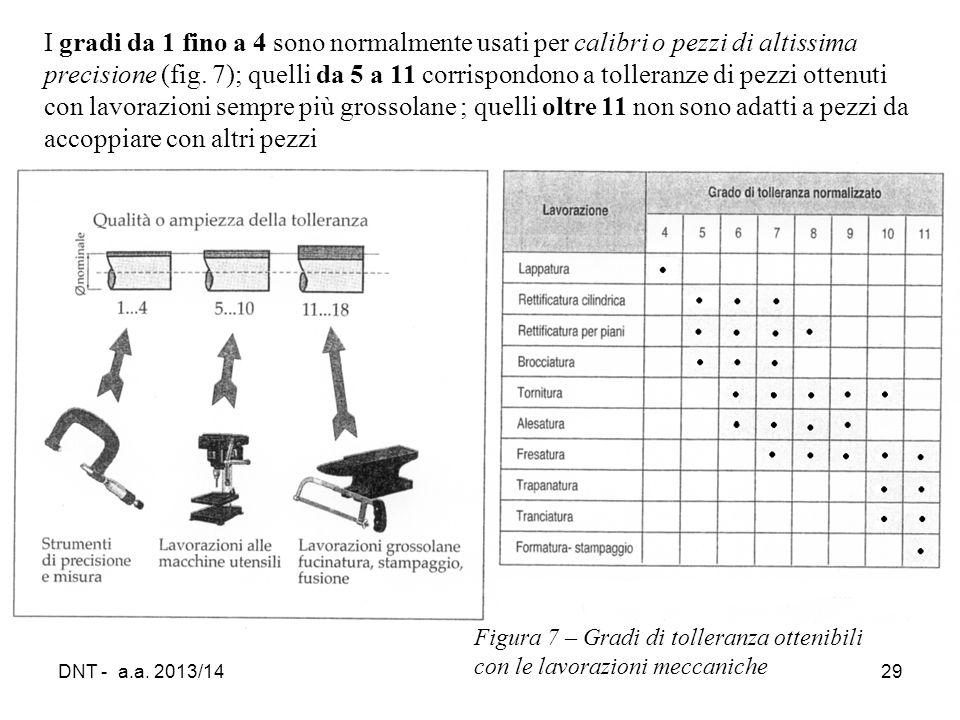 I gradi da 1 fino a 4 sono normalmente usati per calibri o pezzi di altissima precisione (fig. 7); quelli da 5 a 11 corrispondono a tolleranze di pezzi ottenuti con lavorazioni sempre più grossolane ; quelli oltre 11 non sono adatti a pezzi da accoppiare con altri pezzi