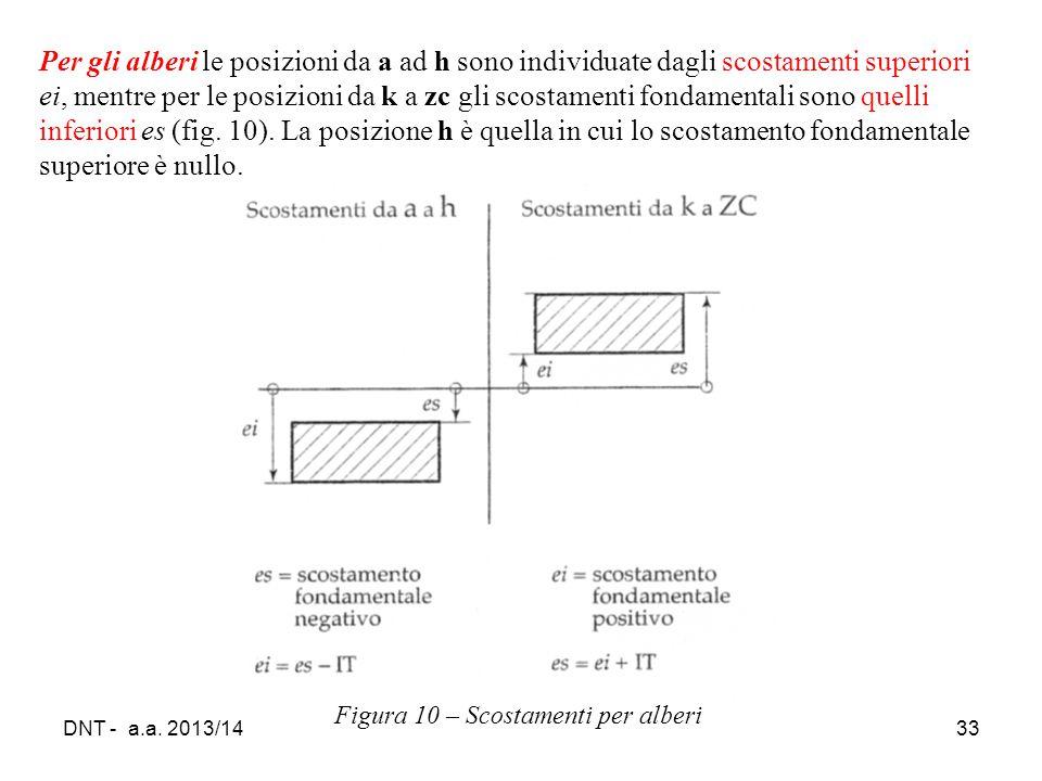 Per gli alberi le posizioni da a ad h sono individuate dagli scostamenti superiori ei, mentre per le posizioni da k a zc gli scostamenti fondamentali sono quelli inferiori es (fig. 10). La posizione h è quella in cui lo scostamento fondamentale superiore è nullo.