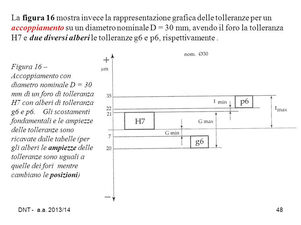 La figura 16 mostra invece la rappresentazione grafica delle tolleranze per un accoppiamento su un diametro nominale D = 30 mm, avendo il foro la tolleranza H7 e due diversi alberi le tolleranze g6 e p6, rispettivamente .