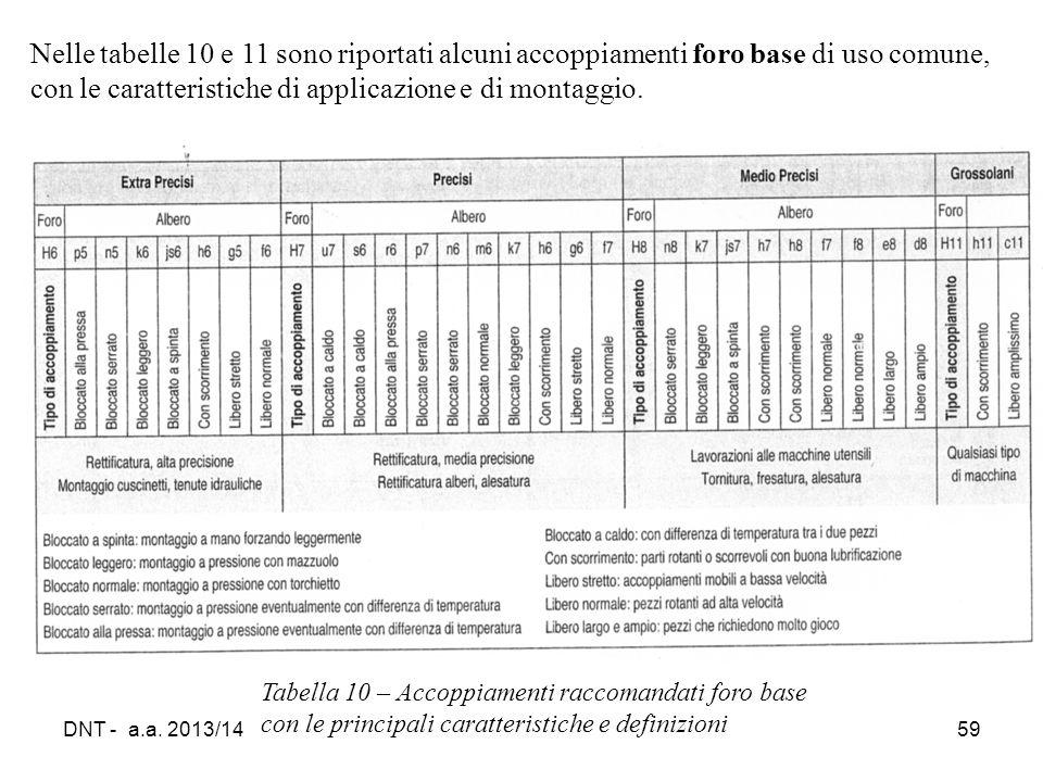 Nelle tabelle 10 e 11 sono riportati alcuni accoppiamenti foro base di uso comune, con le caratteristiche di applicazione e di montaggio.