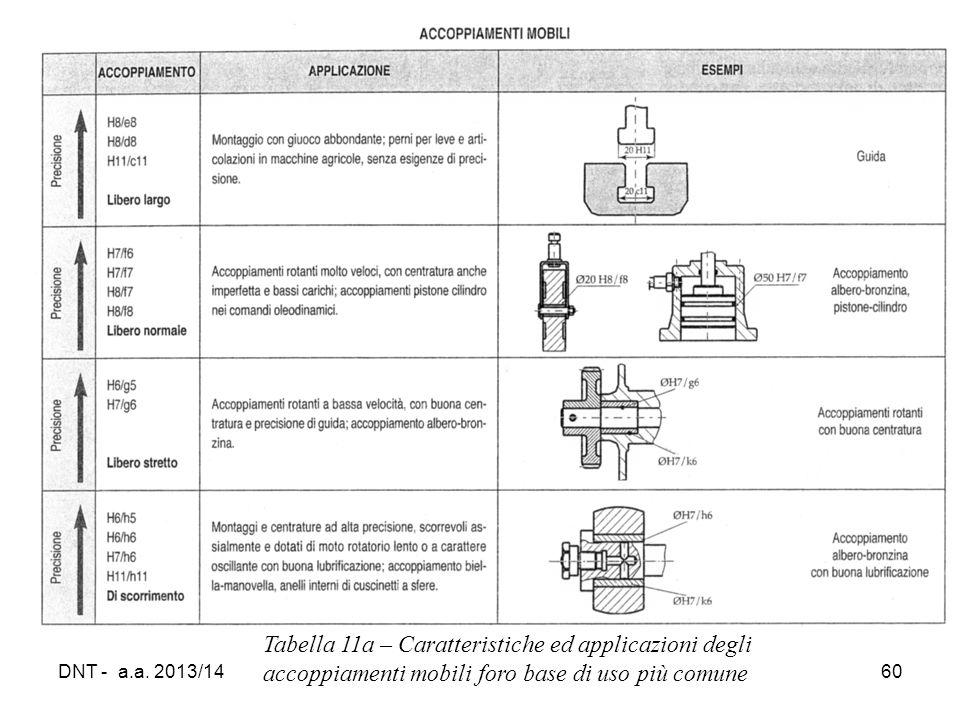 Tabella 11a – Caratteristiche ed applicazioni degli accoppiamenti mobili foro base di uso più comune