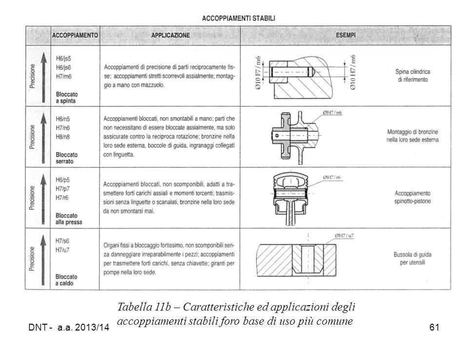 Tabella 11b – Caratteristiche ed applicazioni degli accoppiamenti stabili foro base di uso più comune