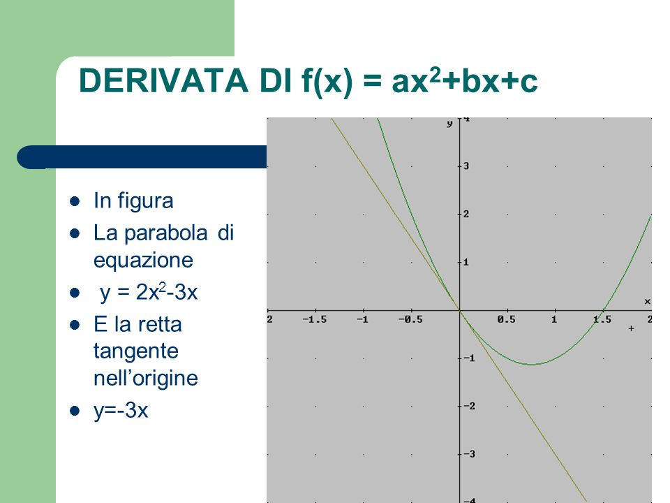 DERIVATA DI f(x) = ax2+bx+c