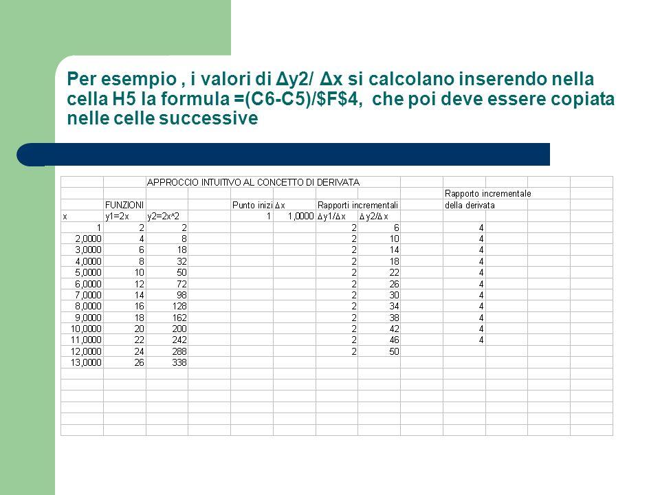 Per esempio , i valori di Δy2/ Δx si calcolano inserendo nella cella H5 la formula =(C6-C5)/$F$4, che poi deve essere copiata nelle celle successive