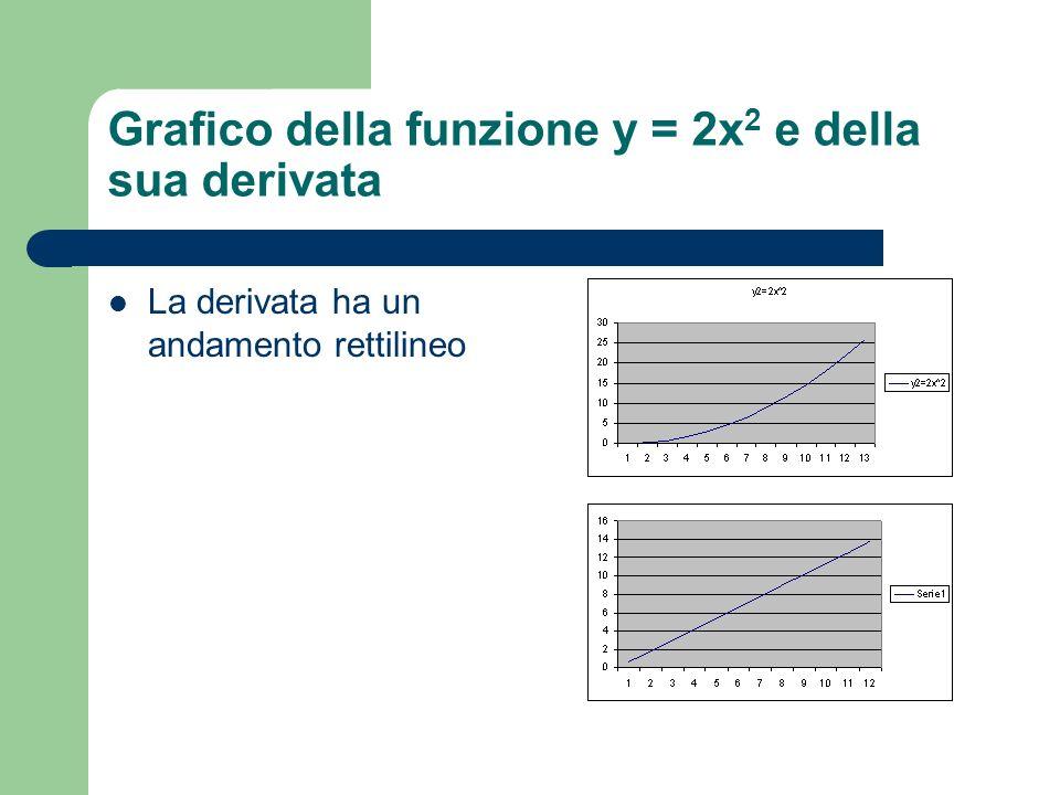 Grafico della funzione y = 2x2 e della sua derivata