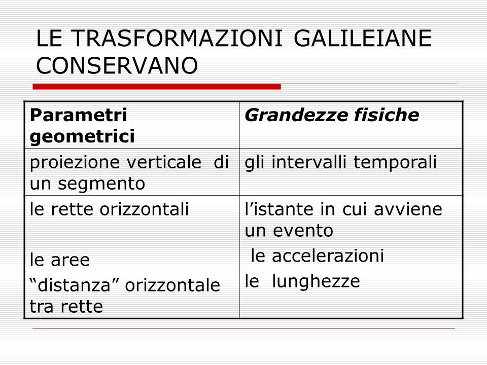 LE TRASFORMAZIONI GALILEIANE CONSERVANO