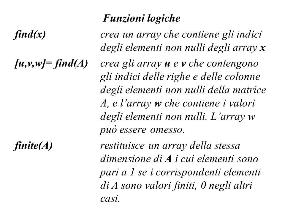 Funzioni logiche find(x) crea un array che contiene gli indici degli elementi non nulli degli array x.